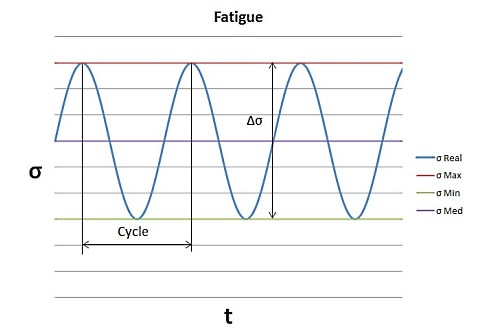 Fatigue Characterization